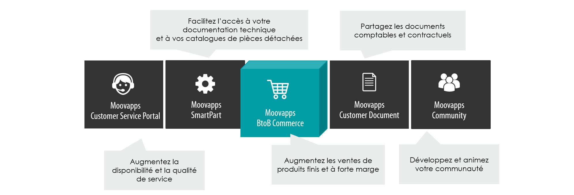 moovapps e-commerce BtoB
