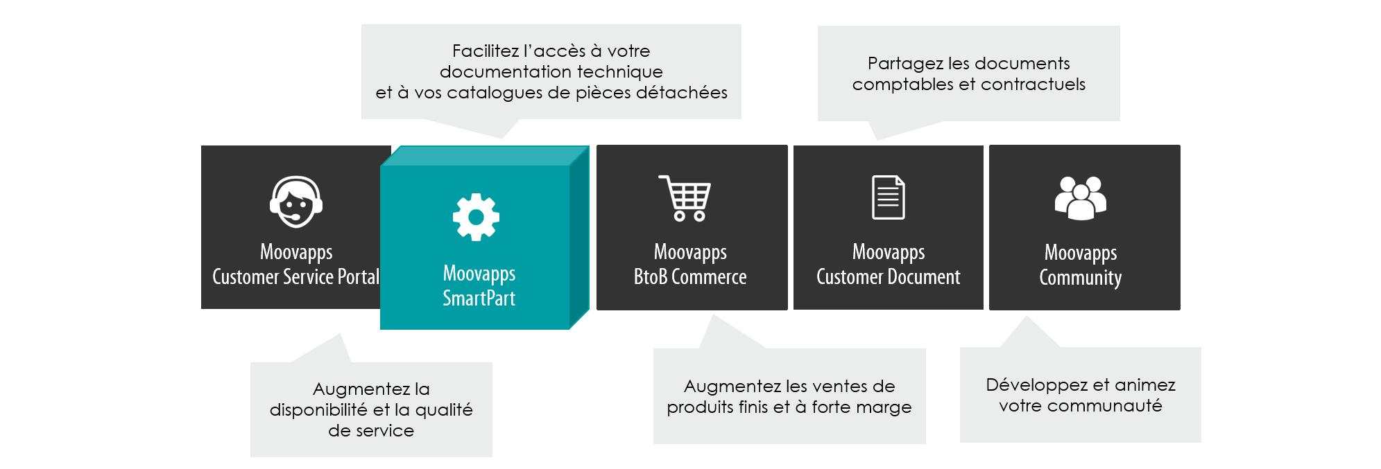 Suite-Moovapps-SmartPart
