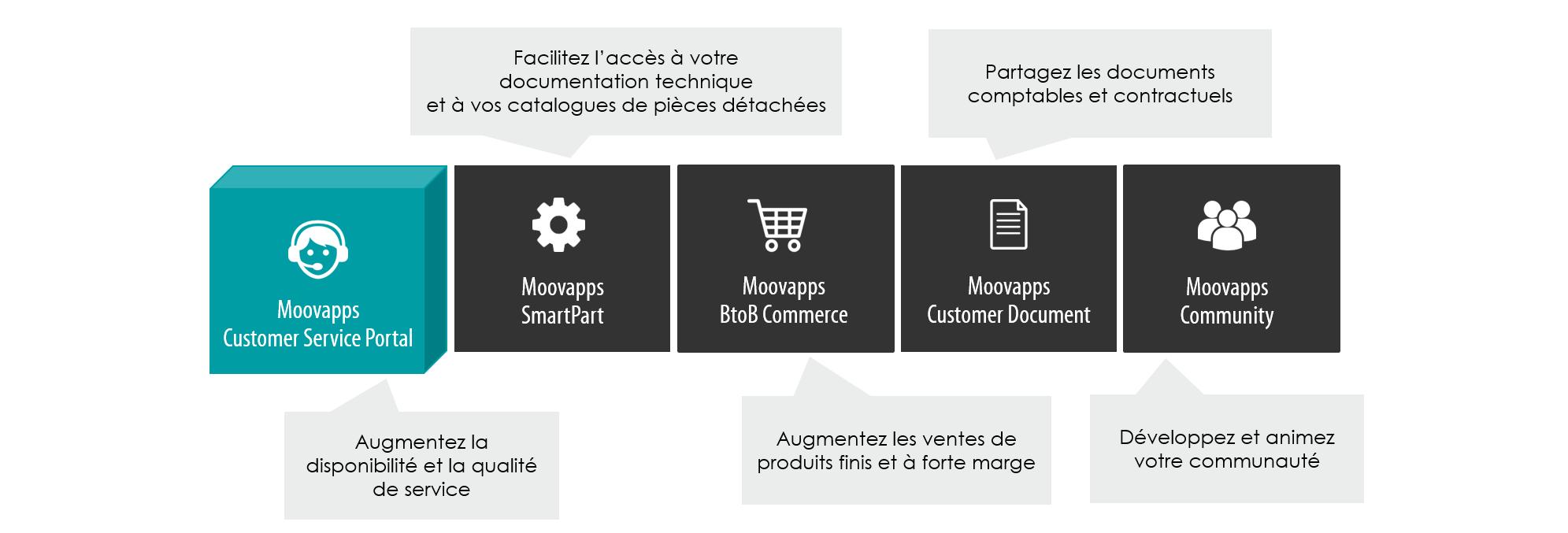 moovapps-customer service portal