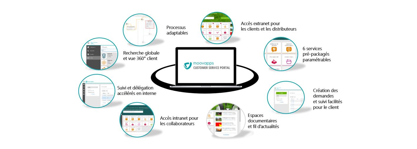 fonctionnalités-customer service portal
